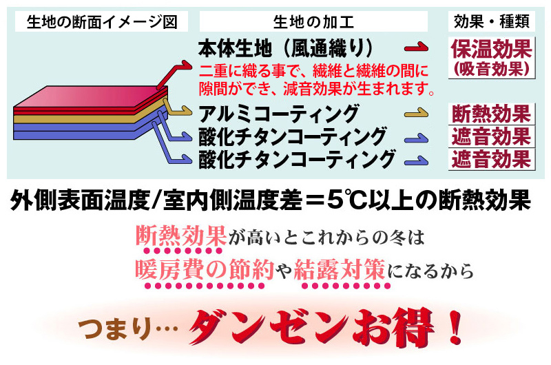 断熱効果が高いとこれからの冬は暖房費の節約や結露対策になるから断然お得!