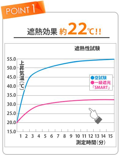 遮熱効果試験の結果約22度