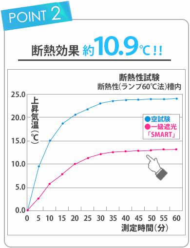 断熱効果試験の結果約10.9度